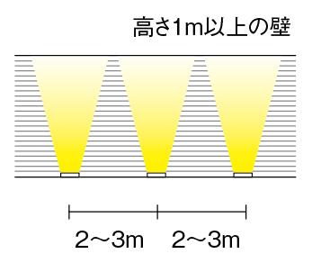 グランドライトを設置する間隔のイメージ図
