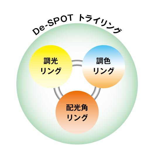 De-SPOTトライリングの3つのリングのイメージ図