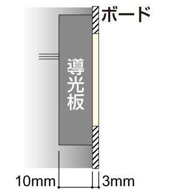 LEDIUS SIGN BOARD FLATの構造