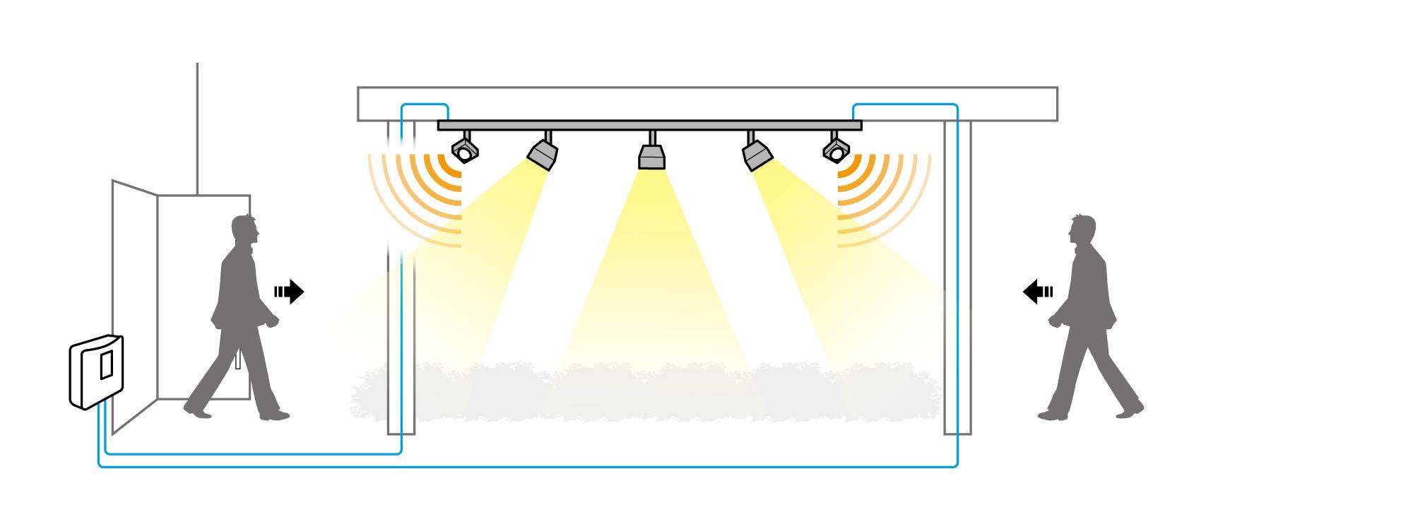 ローボルトレールの両端に取り付けた人感センサー付きフィードインキャップが、多箇所を検知している様子を表す図