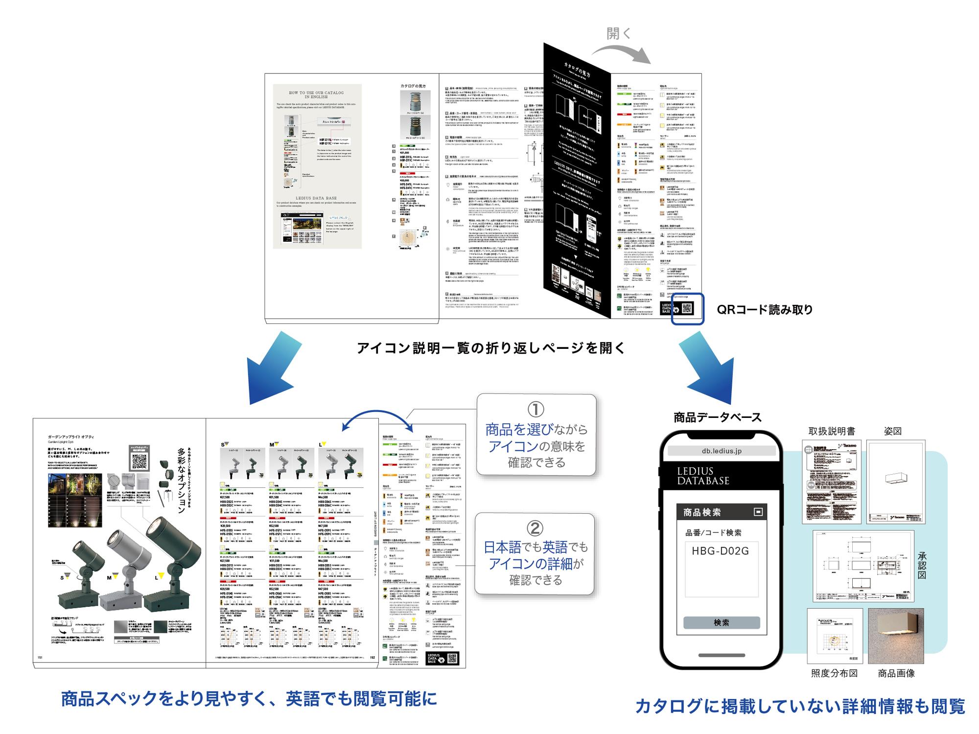 商品ページとアイコン一覧が見やすくなったことを表す図