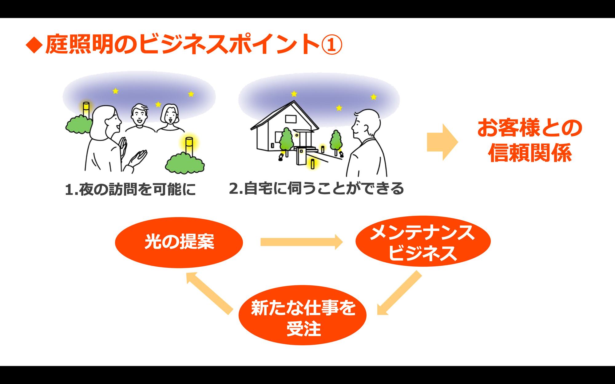 キャプチャー1.PROの庭照明のビジネス戦略の受講イメージ
