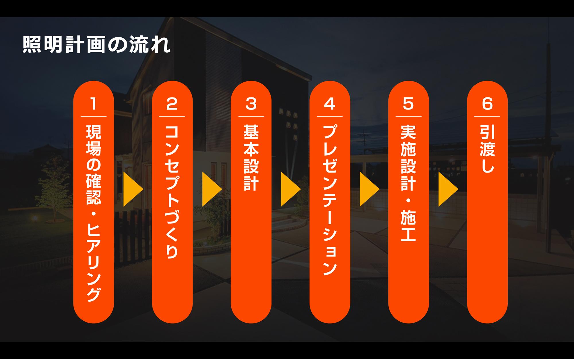 キャプチャー3.照明計画・プレゼンテーションの受講イメージ