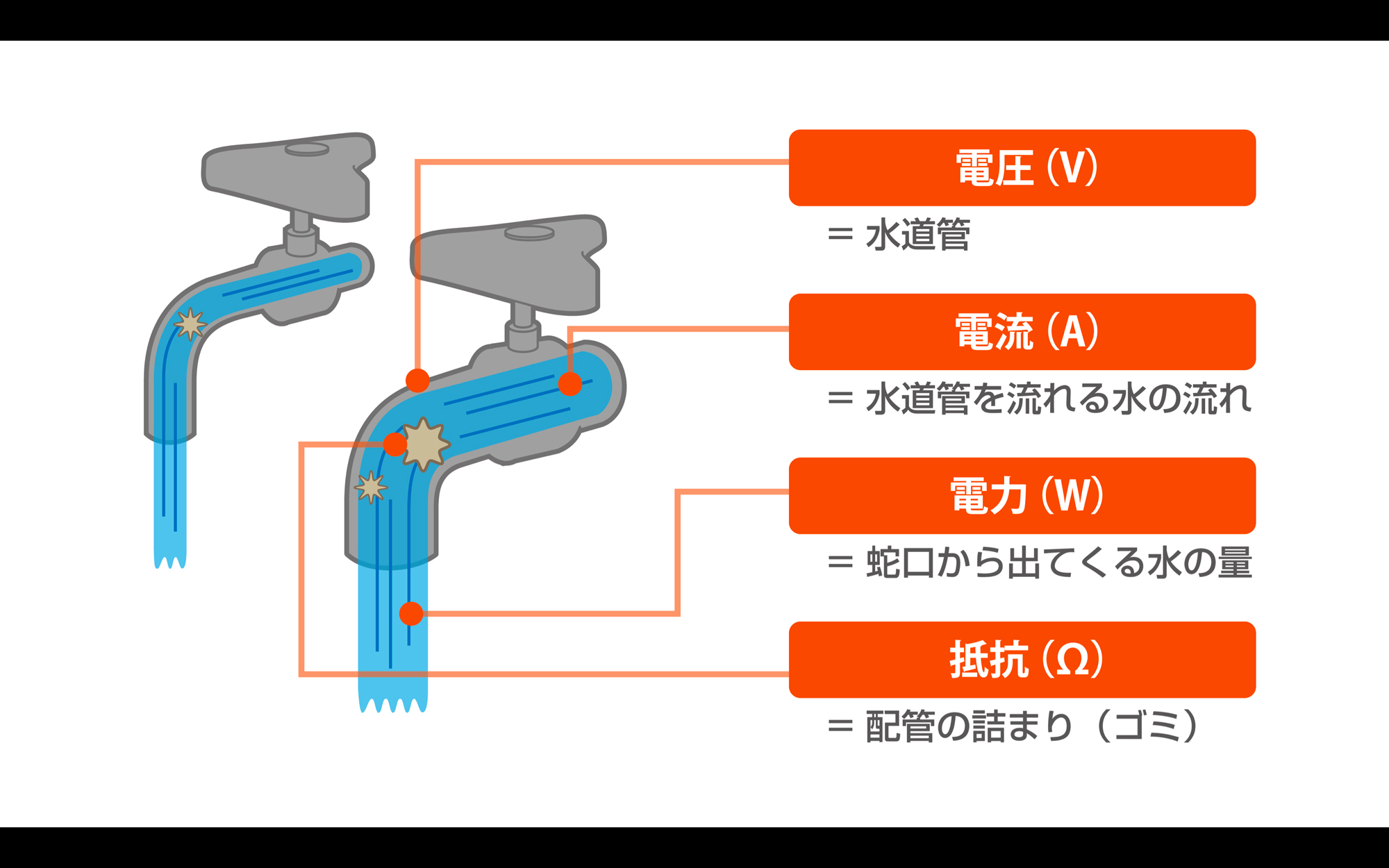 キャプチャー5.電気の基礎知識の受講イメージ
