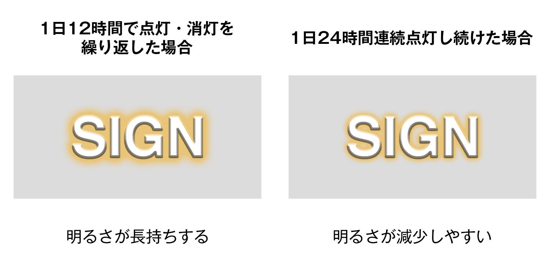 一日の点灯時間を変えたときのLEDサインの劣化の差