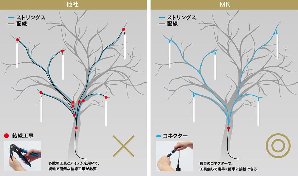 他社とMKの施工性を比較した図