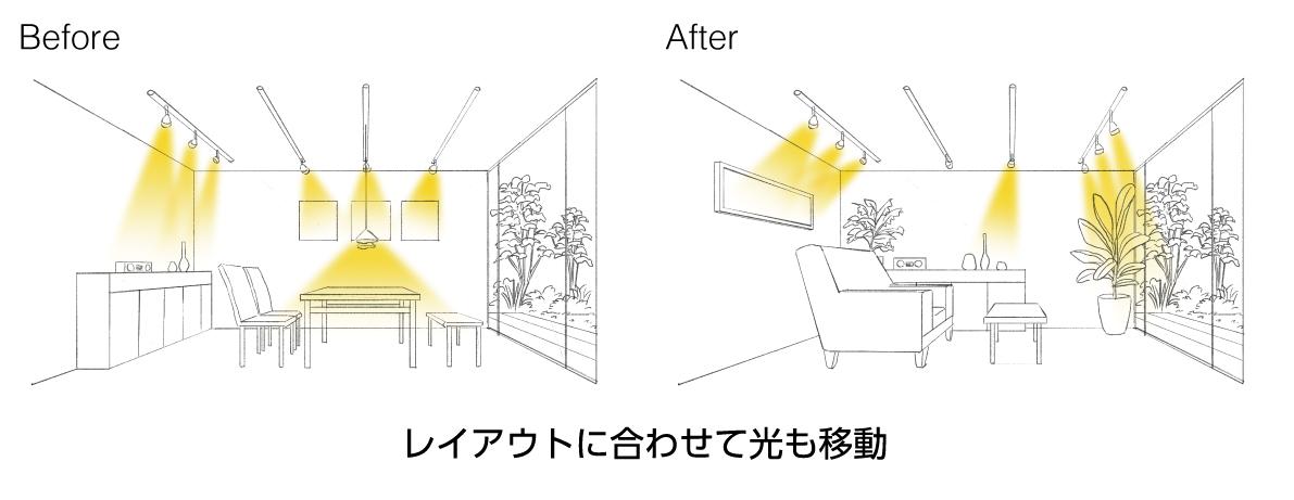 レールライトの位置や向き、灯数を、レイアウトに合わせて変更していることを表す図