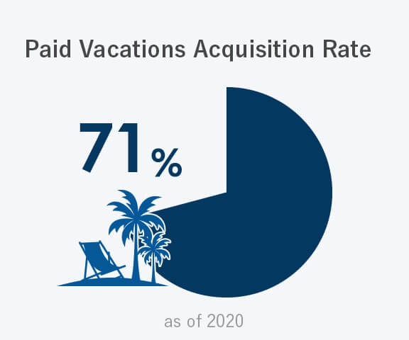 Paid Vacations Acquisition Rate