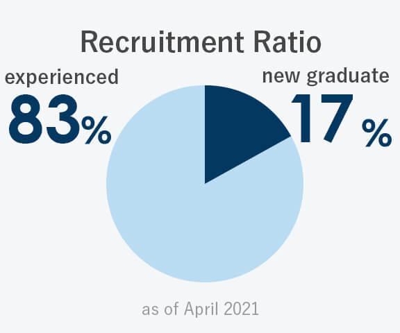 Recruitment Ratio