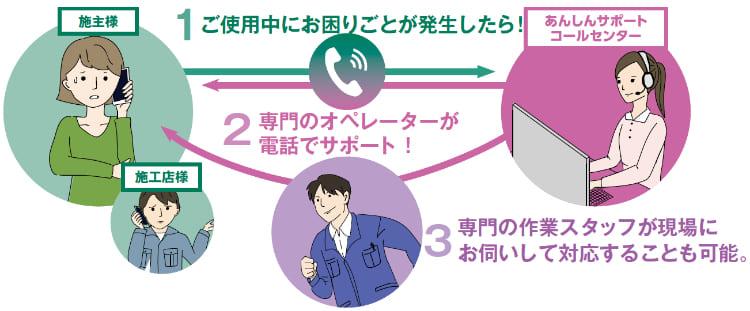 ご使用中にお困りごとが発生したら!専門のオペレーターが電話でサポート!専門の作業スタッフが現場にお伺いして対応することも可能。