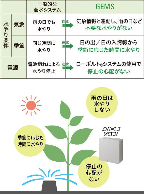 従来の潅水システムとの比較