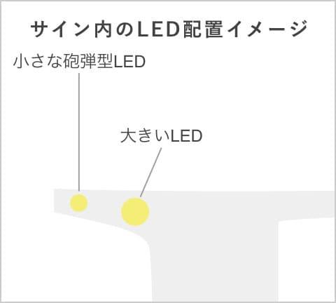 サイン内のLED配置イメージ
