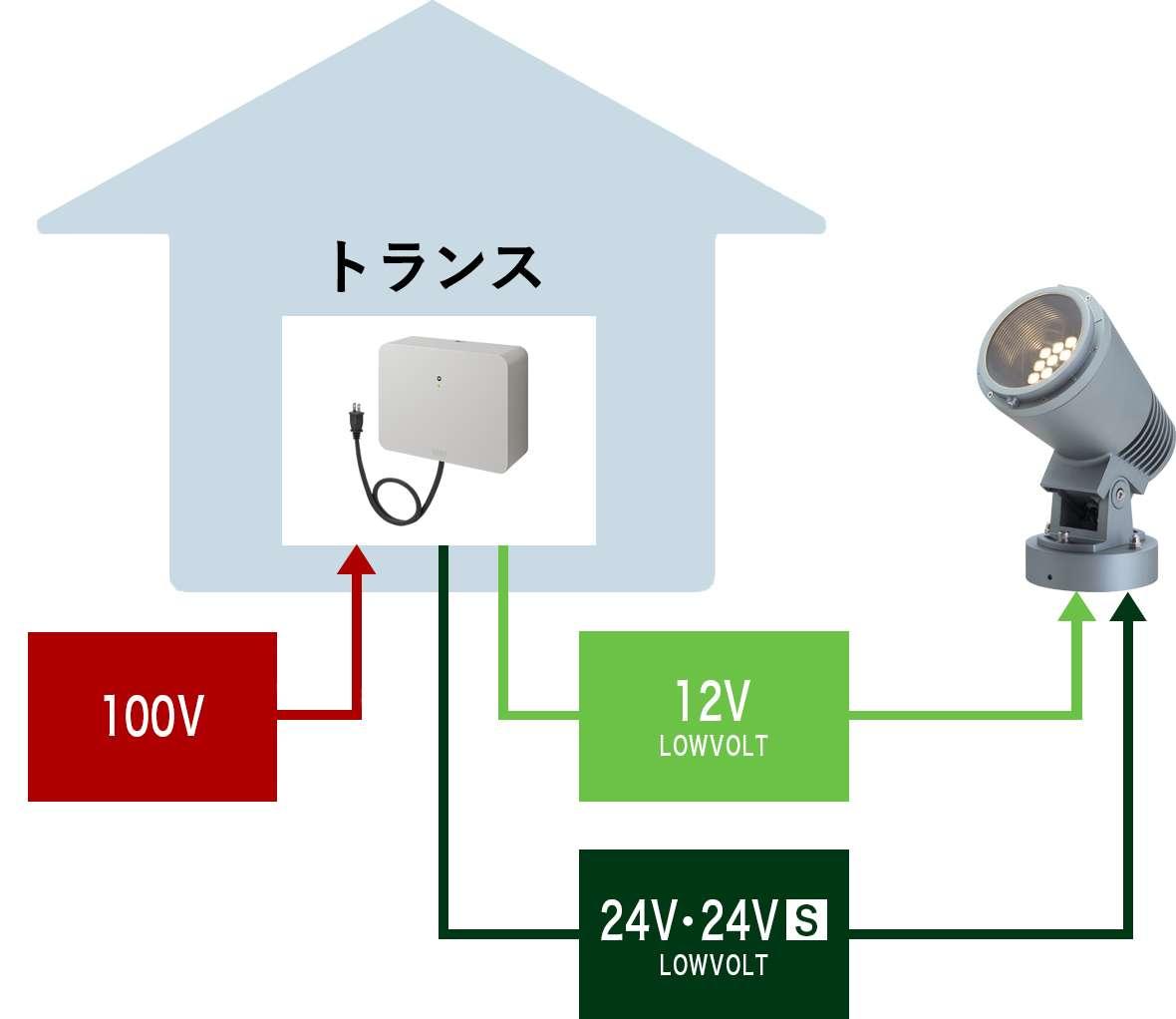ローボルトの電気工事