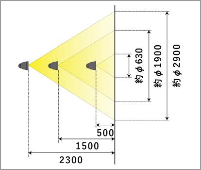 設置距離と光の広がり