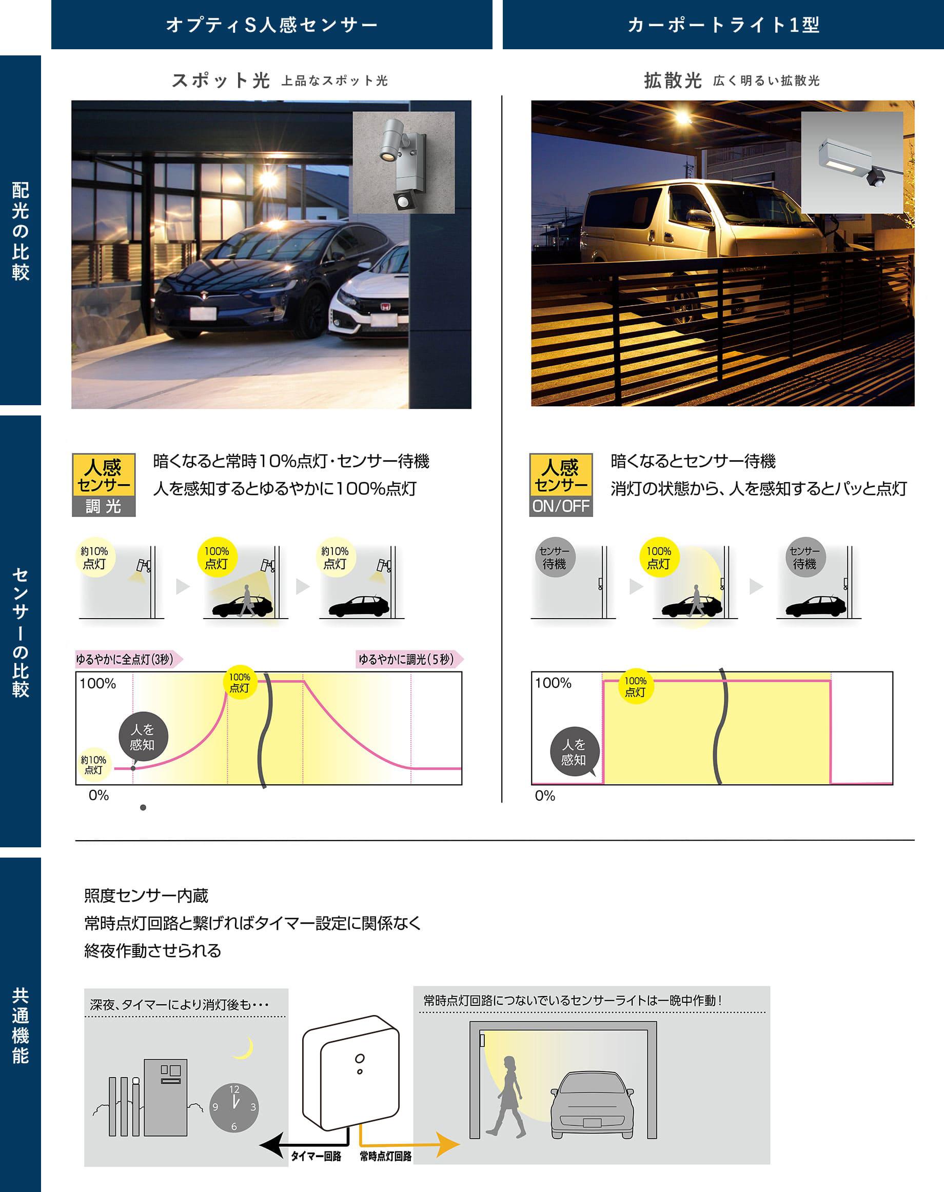 オプティーS人感センサーとカーポートライト1型比較表