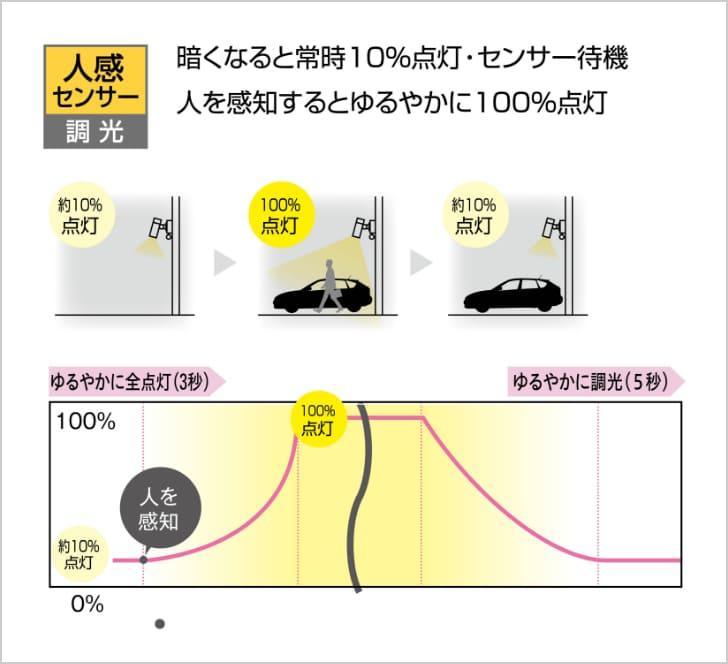 暗くなると常時10%点灯・センサー待機 人を感知するとゆるやかに100%点灯
