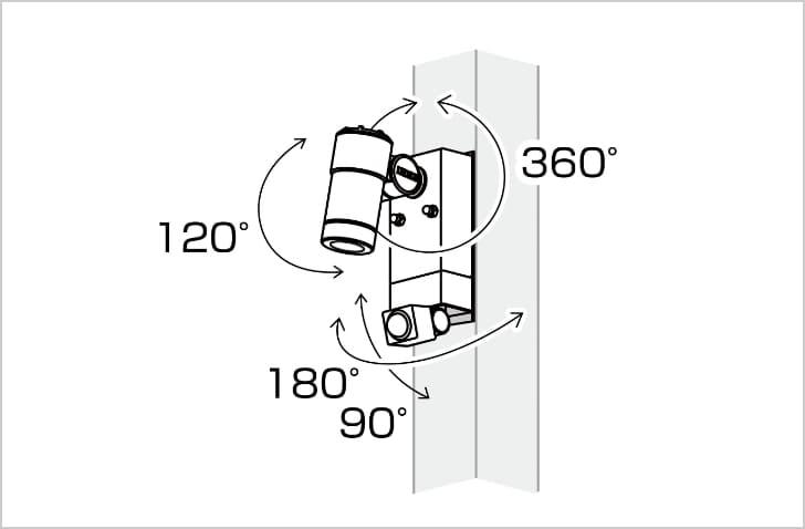 灯部の自由な動きにより理想的な検知エリアや明るさが得られる