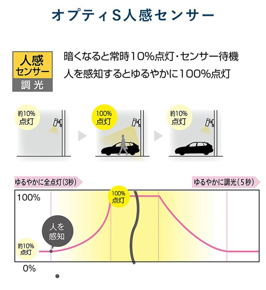 プティーS人感センサー センサーの比較