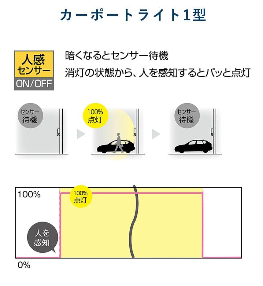 カーポートライト1型 センサーの比較