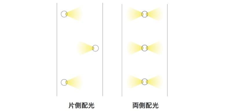 片側配光 両側配光