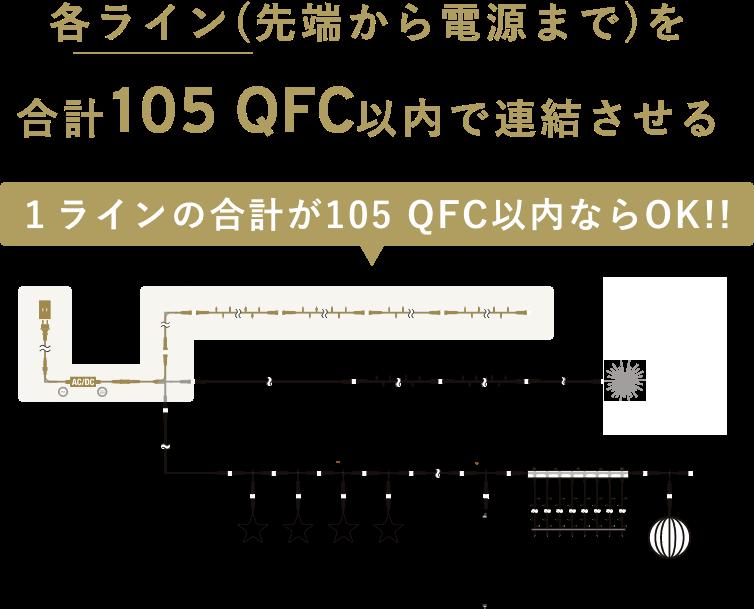 各ライン(先端から電源まで)を合計105QFC以内で連結させる